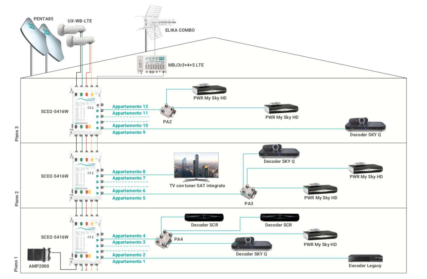 Distribuzione impianto Sat dCSS e TV