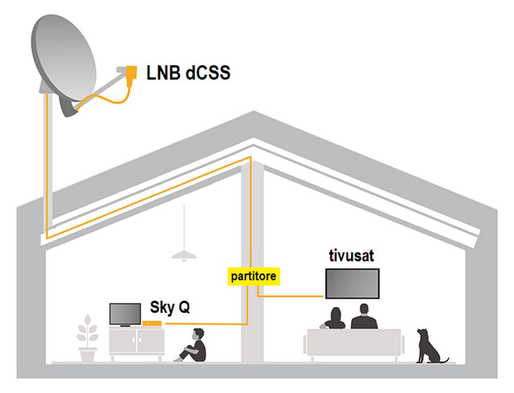 Schema impianto tivùsat-Sky con LNB dCSS
