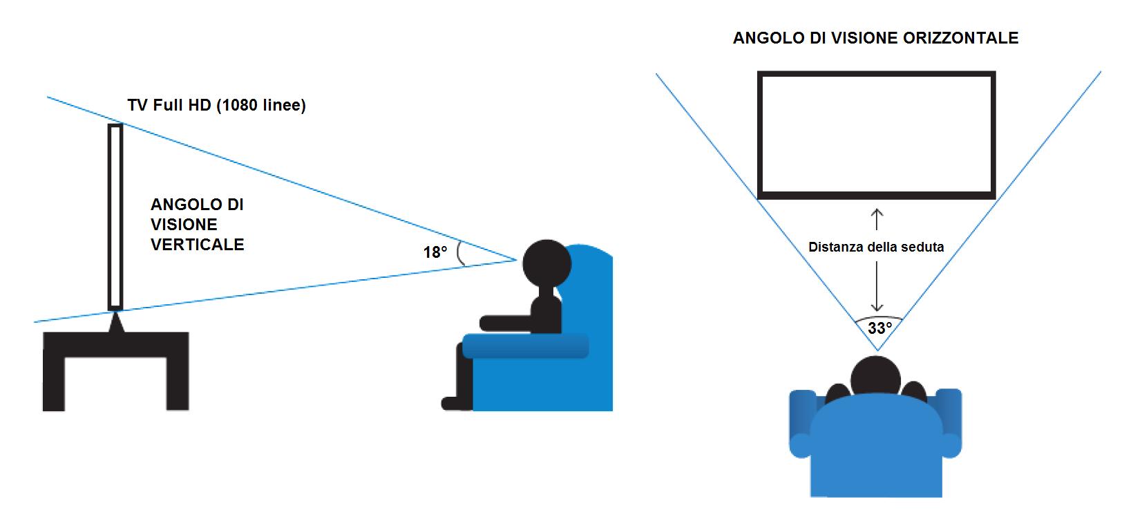 Angoli di visione ottimali (verticale/orizzontale)