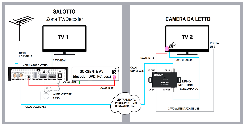 Schema collegamenti modulatore Edision Xtend