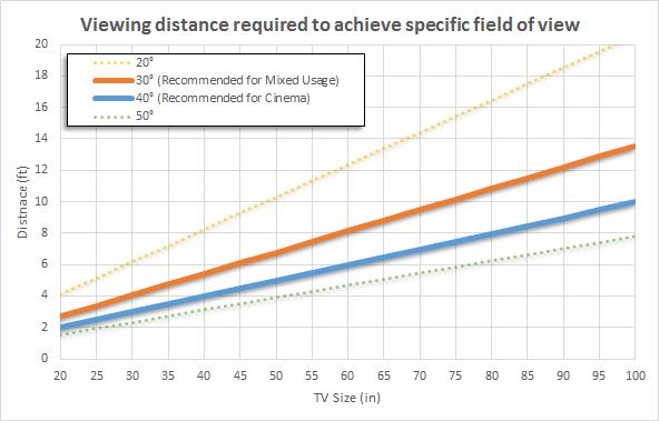 Tabella rapporto angolo di visione - dimensione schermo