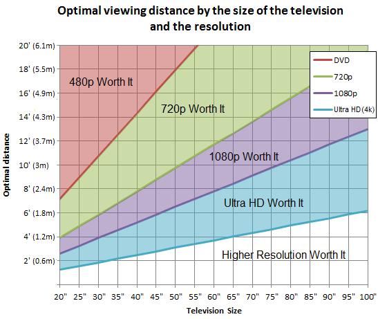 Grafico rapporto distanza di visione - dimensione schermo