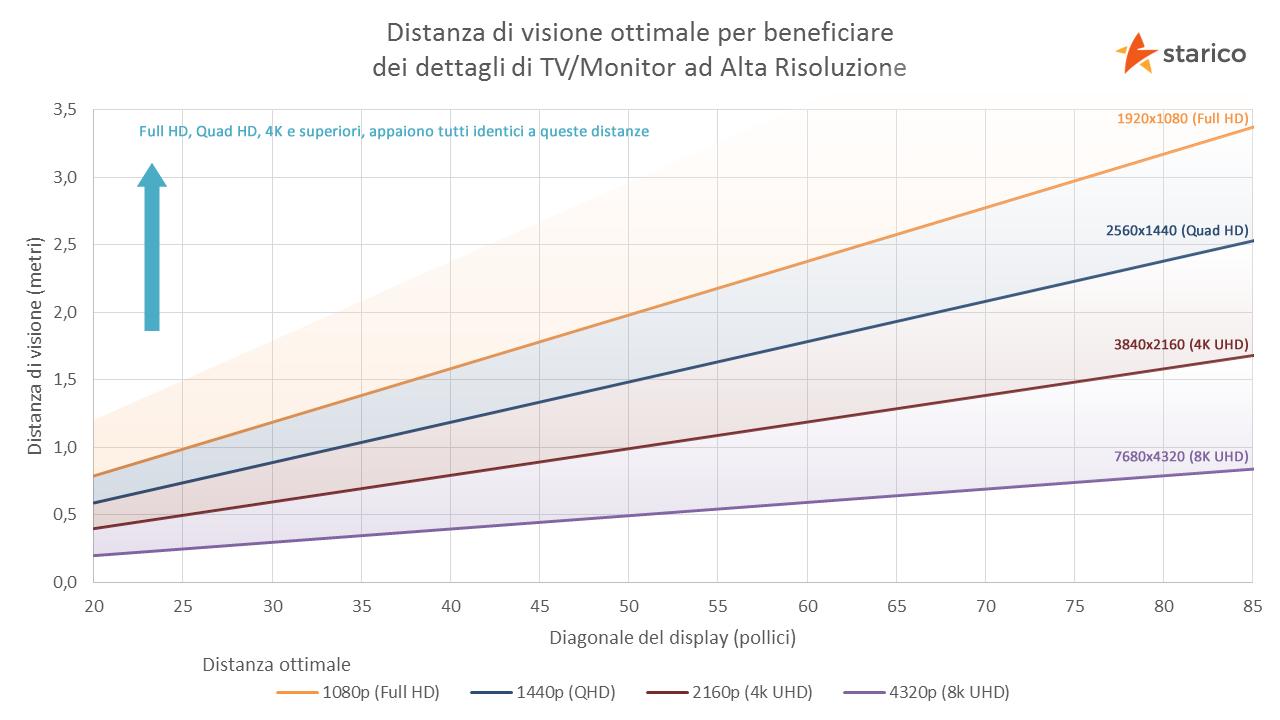 Grafico rapporto distanza di visione - dimensioni schermo