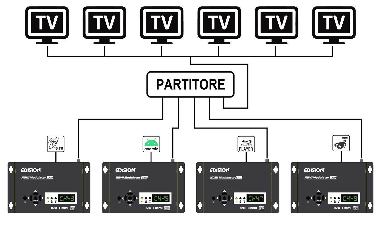 Schema collegamento multi-modulatore per vari Tv