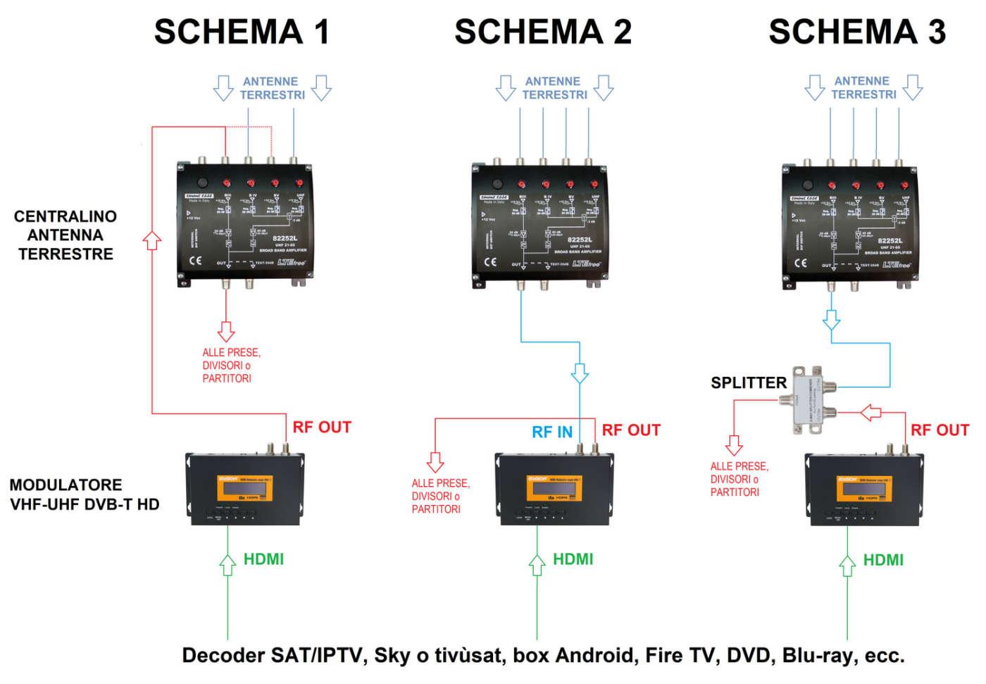 Schema installazione modulatore in impianto DTT